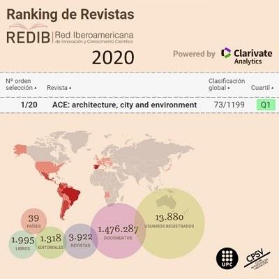 ACE: Arquitectura Ciutat i Entorn, se situa en el lloc 73 de 1199 revistes de l'Rànquing Iberoamericà de Revistes: REDIB 2020
